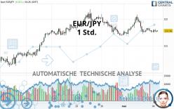 EUR/JPY - 1 Std.
