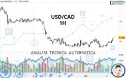 USD/CAD - 1H