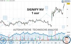 SIGNIFY NV - 1 uur