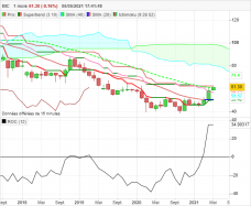 BIC - Monthly