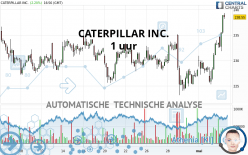 CATERPILLAR INC. - 1 uur