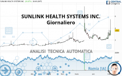 SUNLINK HEALTH SYSTEMS INC. - Giornaliero