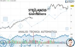 STELLANTIS - Giornaliero