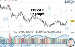 CHF/SEK - Dagelijks
