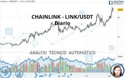 CHAINLINK - LINK/USDT - Diario