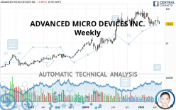 ADVANCED MICRO DEVICES INC. - Weekly