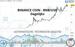 BINANCE COIN - BNB/USD - Dagelijks
