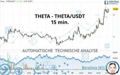 THETA - THETA/USDT - 15 min.