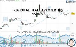 REGIONAL HEALTH PROPERTIES - 15 min.