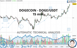DOGECOIN - DOGE/USDT - 15 min.