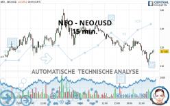 NEO - NEO/USD - 15 min.
