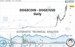 DOGECOIN - DOGE/USD - Daily
