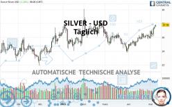 SILVER - USD - Täglich