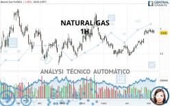 NATURAL GAS - 1H