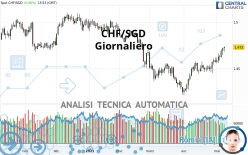 CHF/SGD - Giornaliero