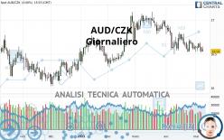 AUD/CZK - Giornaliero