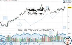 AUD/HKD - Giornaliero