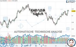 EUR/USD - Täglich