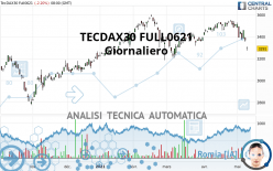 TECDAX30 FULL0921 - Giornaliero