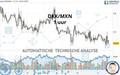 DKK/MXN - 1 uur