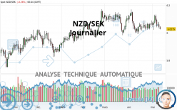 NZD/SEK - Journalier