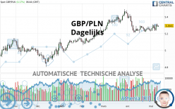 GBP/PLN - Dagelijks