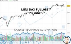 MINI DAX FULL0621 - 15 min.
