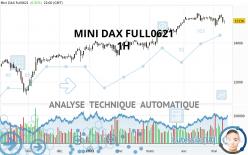MINI DAX FULL0621 - 1H