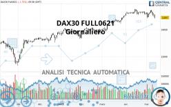 DAX30 FULL0921 - Giornaliero