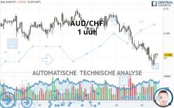 AUD/CHF - 1 uur