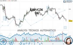 GBP/CZK - 1H