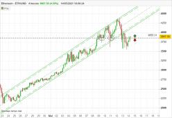 ETHEREUM - ETH/USD - 4Std.
