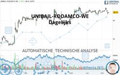 UNIBAIL-RODAMCO-WE - Daily