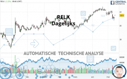 RELX - Daily