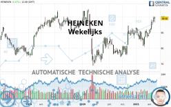 HEINEKEN - Weekly