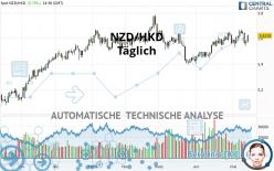 NZD/HKD - Täglich