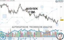 AUD/SEK - 1 Std.