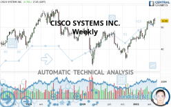 CISCO SYSTEMS INC. - Weekly