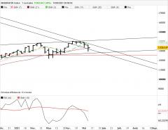 NASDAQ100 INDEX - Wöchentlich
