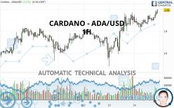 CARDANO - ADA/USD - 1H