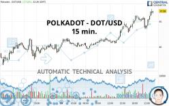 POLKADOT - DOT/USD - 15 min.