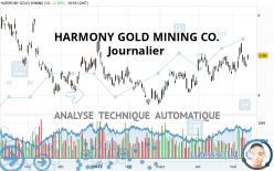 HARMONY GOLD MINING CO. - Diario