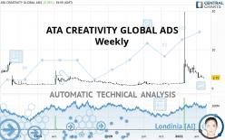 ATA CREATIVITY GLOBAL ADS - Wöchentlich