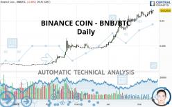 BINANCE COIN - BNB/BTC - Diario