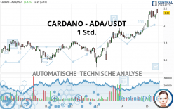 CARDANO - ADA/USDT - 1 Std.