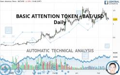 BASIC ATTENTION TOKEN - BAT/USD - Diario