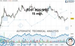EOS - EOS/USD - 15 min.