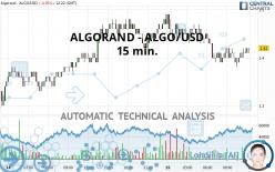 ALGORAND - ALGO/USD - 15 min.