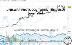 UNISWAP PROTOCOL TOKEN - UNI/USDT - Täglich