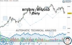 BITCOIN - BTC/USD - Daily